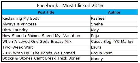 2016-most-clicked-fb