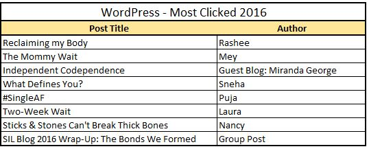 2016-most-clicked-wp